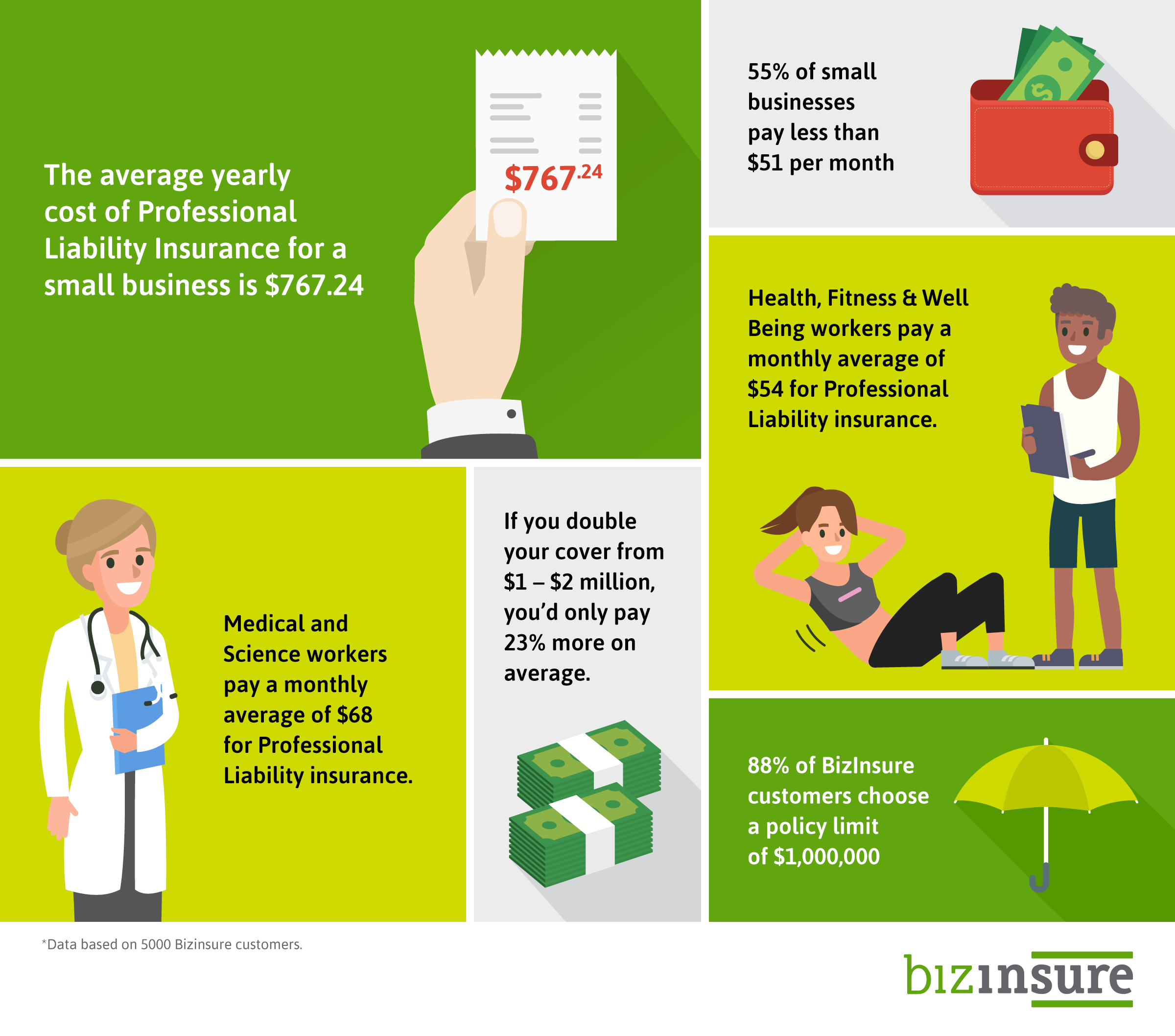 Professional Liability Insurance Cost Infographic